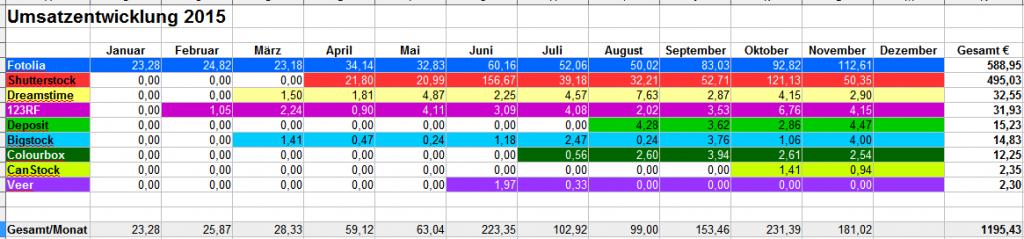 Monatliche Erträge Microstock 2015