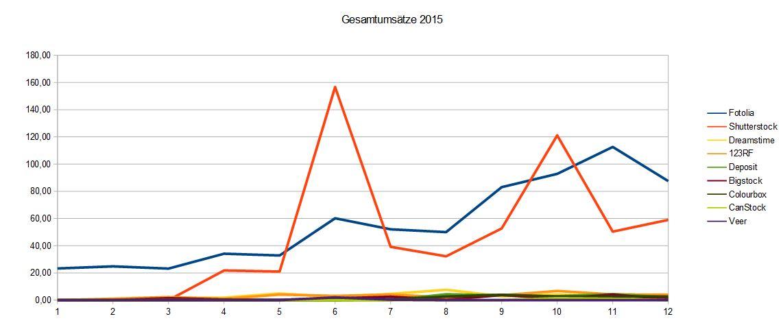 Graph der Microstock Umsatzentwicklung im Jahre 2015