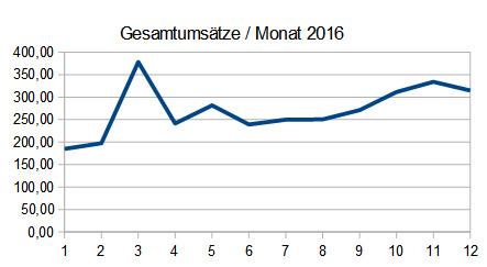 2016_gesamtumsaetze_monat